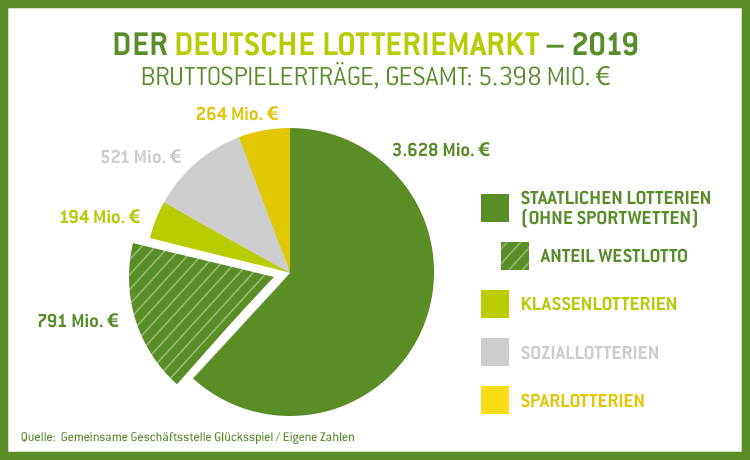 Deutscher Lotteriemarkt Bruttospielerträge 2019